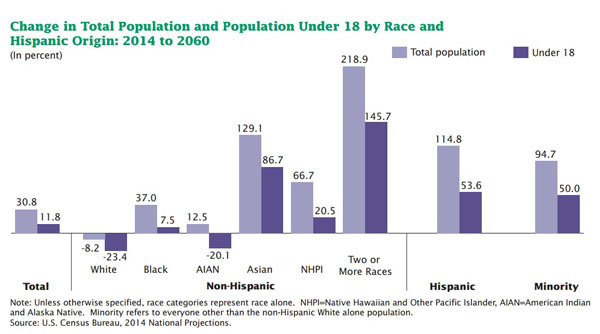 Change in Total Population Under 18 by Race and Hispanic Origin: 2014 to 2060